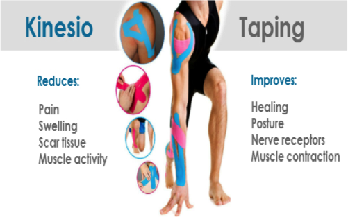 Kinesio Taping reduces pain, swelling, scar tissue, muscle activity | Kinesio Taping improves healing, posture, nerve receptors, muscle contraction